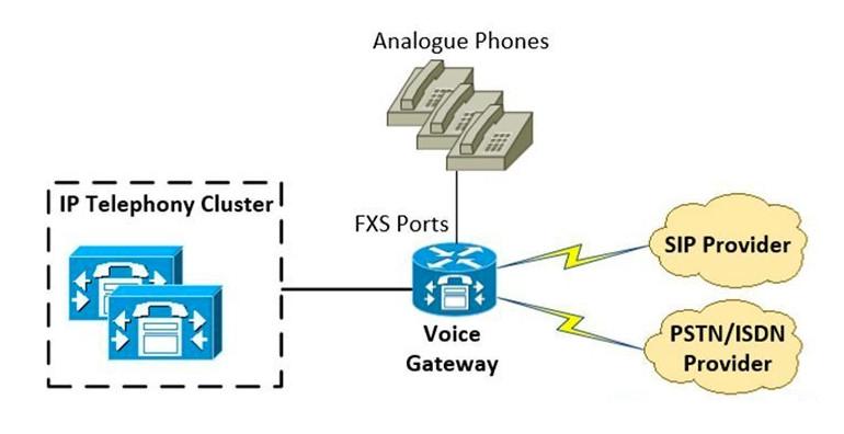 Voice Gateway kết nối với các nhà cung cấp SIP, PSTN / ISDN và điện thoại analog
