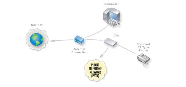Bộ chuyển đổi điện thoại tương tự (ATA)