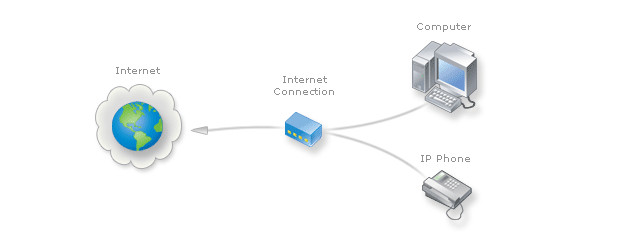 VOIP IP hoặc Điện thoại SIP